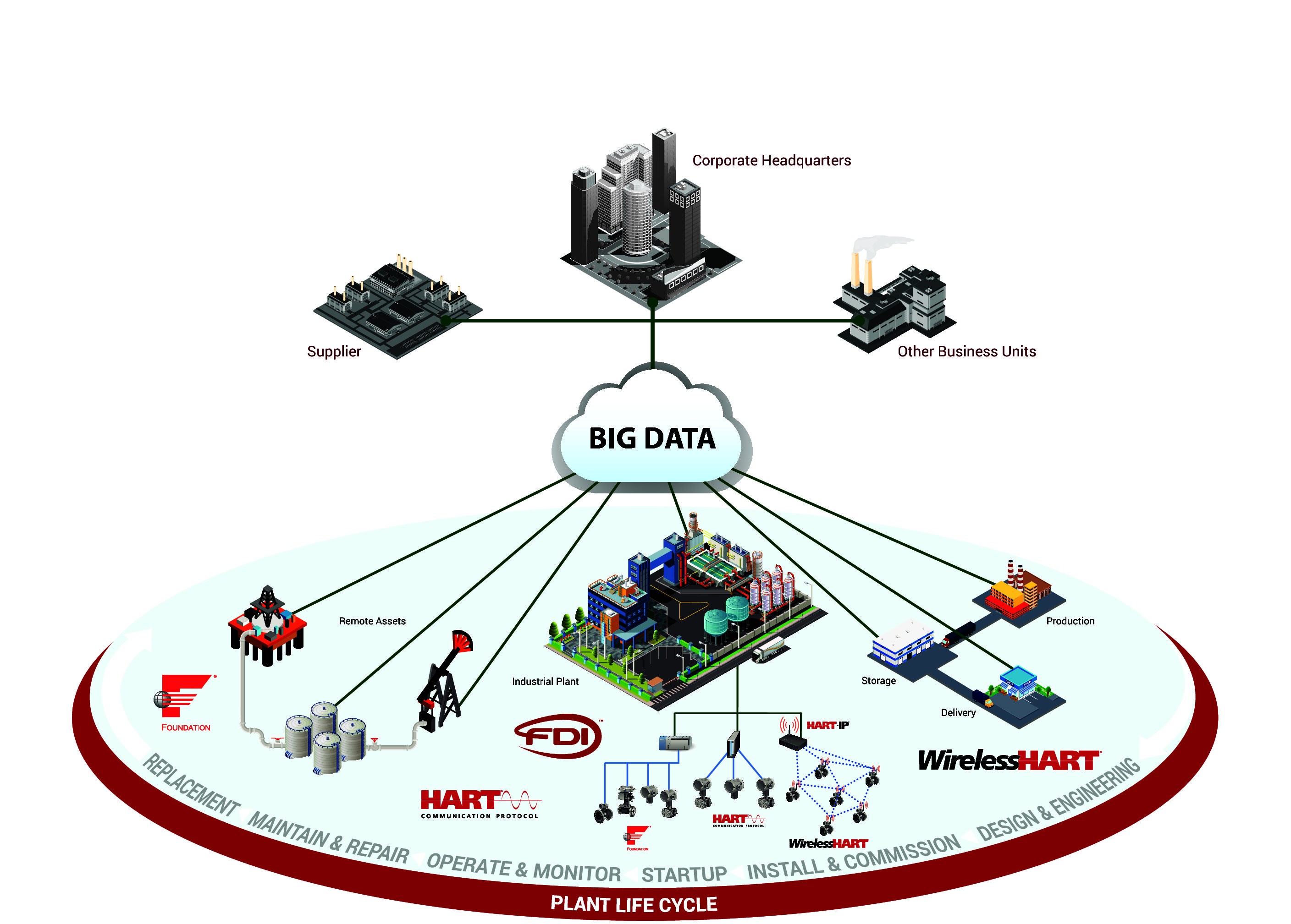 Fint provides solution for BIG Data, IIoT, applications